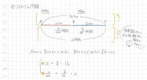 連立方程式のノート