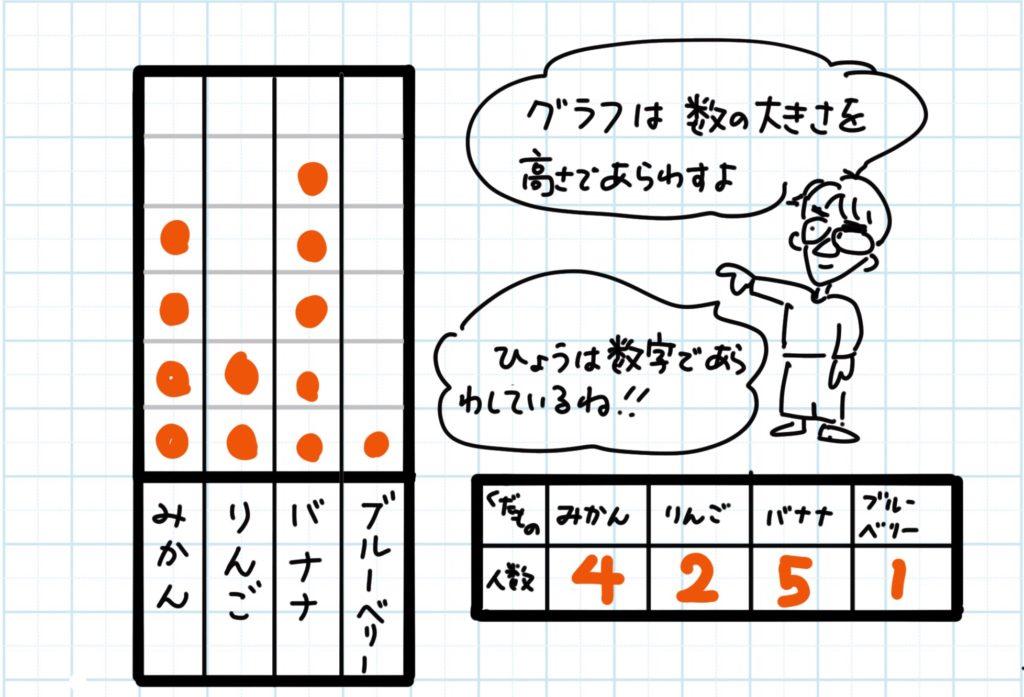 表とグラフのちがい