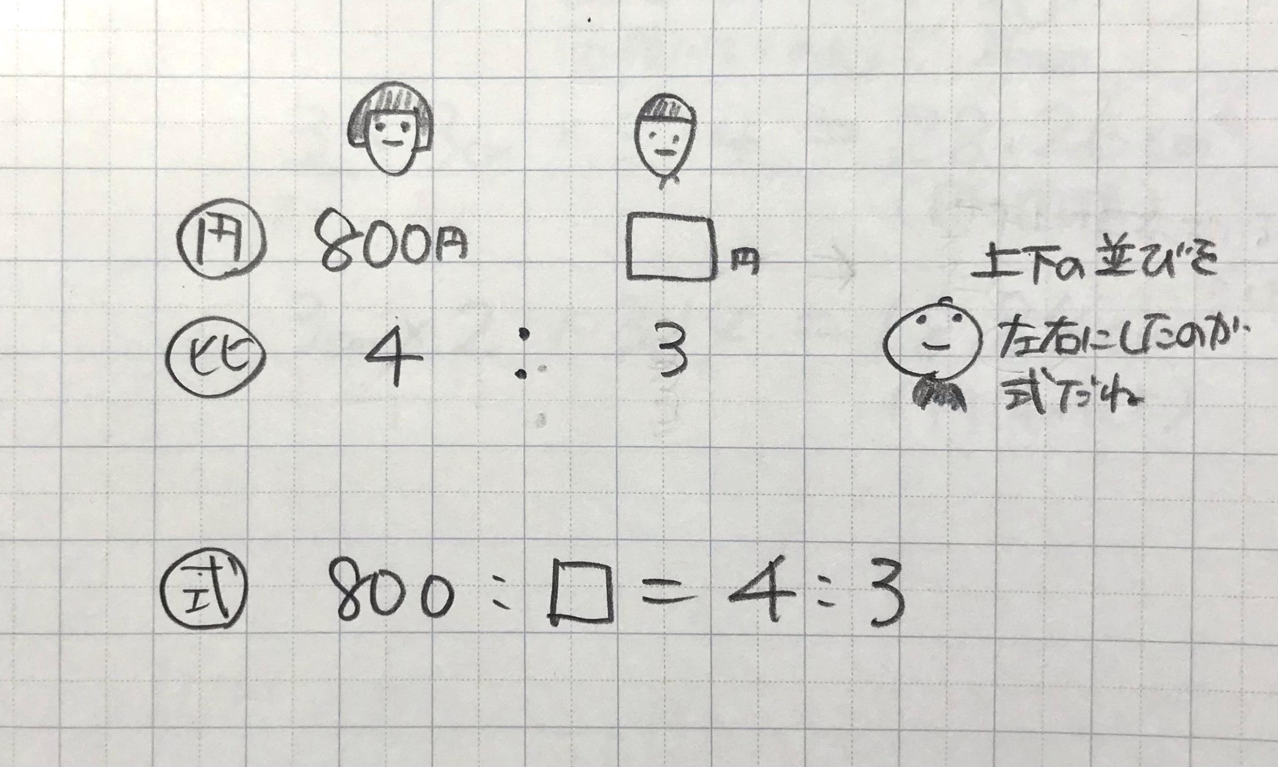 比と量の関係を絵でとらえる